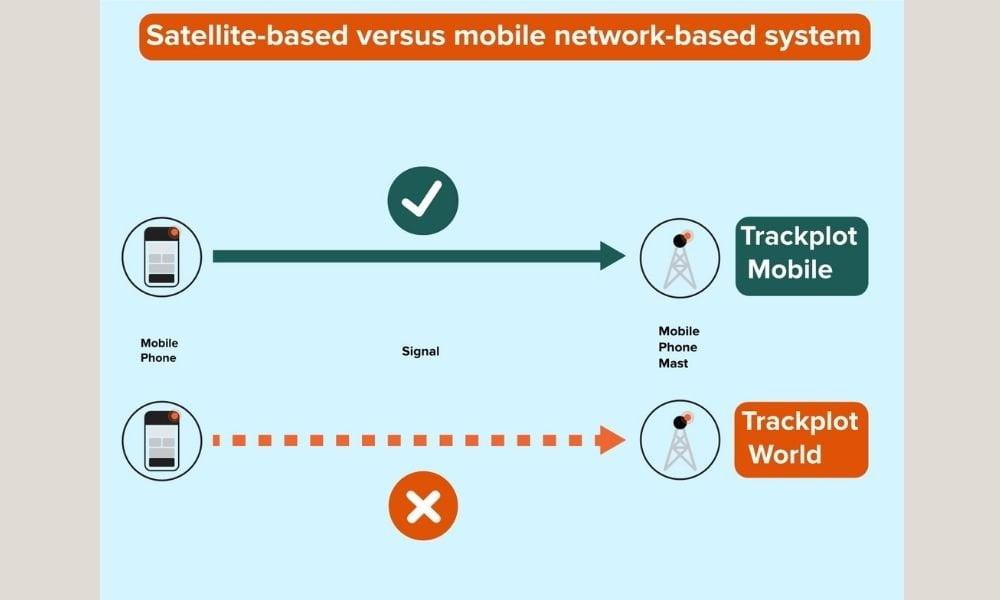 Diagram describing network based system