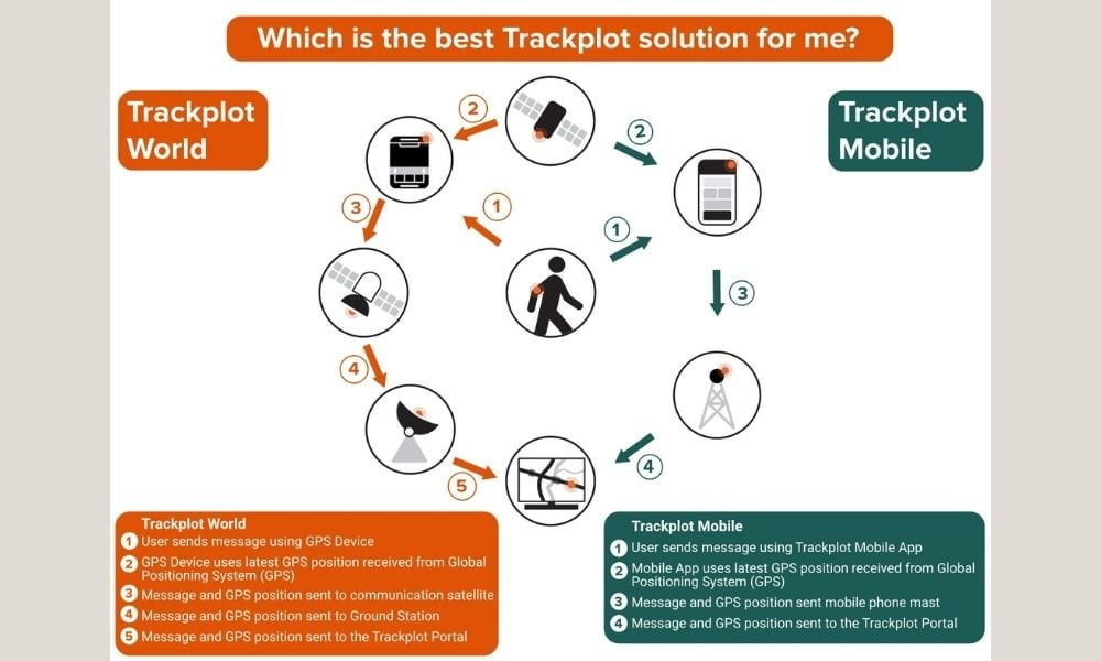 Diagram to show trackplot solutions